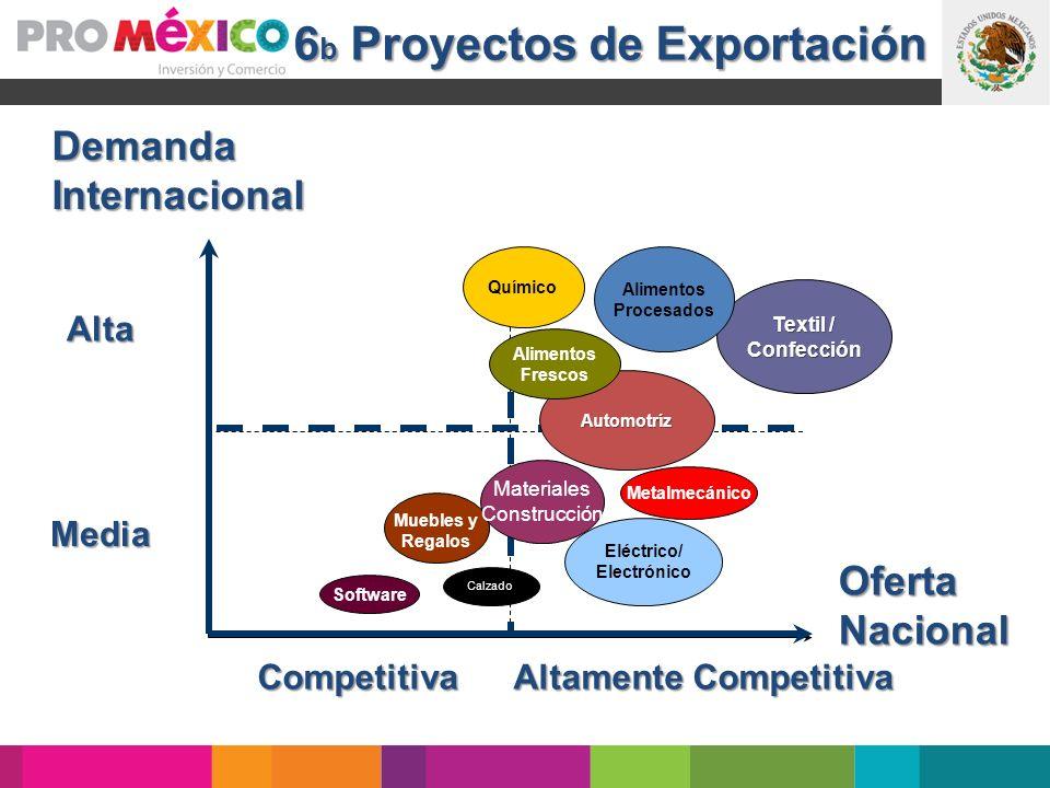 6b Proyectos de Exportación Altamente Competitiva
