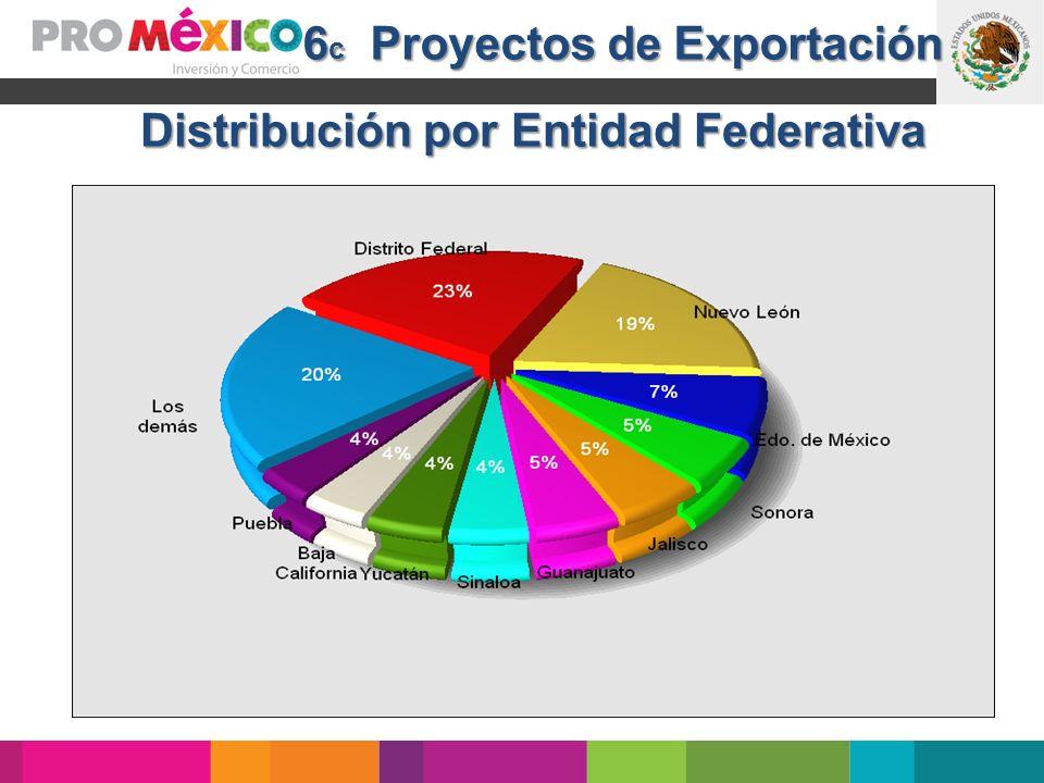 6c Proyectos de Exportación Distribución por Entidad Federativa