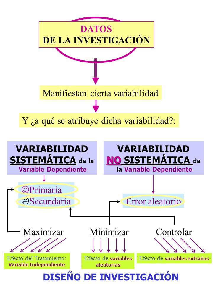 la Variable Dependiente