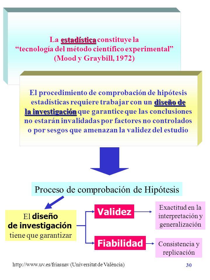 Proceso de comprobación de Hipótesis