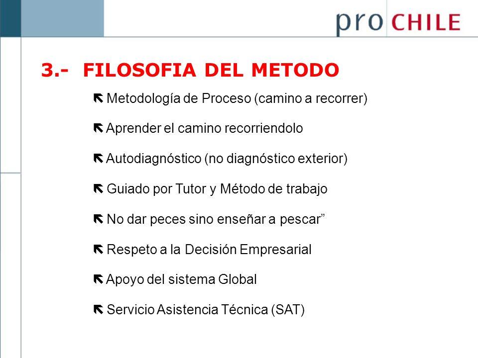3.- FILOSOFIA DEL METODO Metodología de Proceso (camino a recorrer)