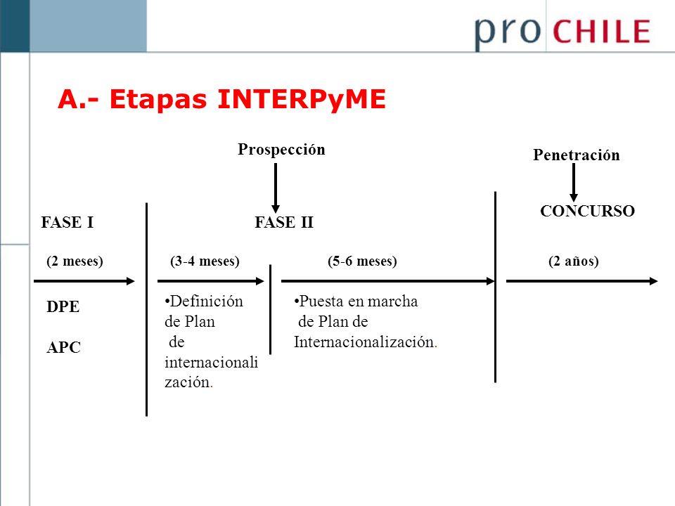 A.- Etapas INTERPyME Prospección Penetración CONCURSO FASE I FASE II