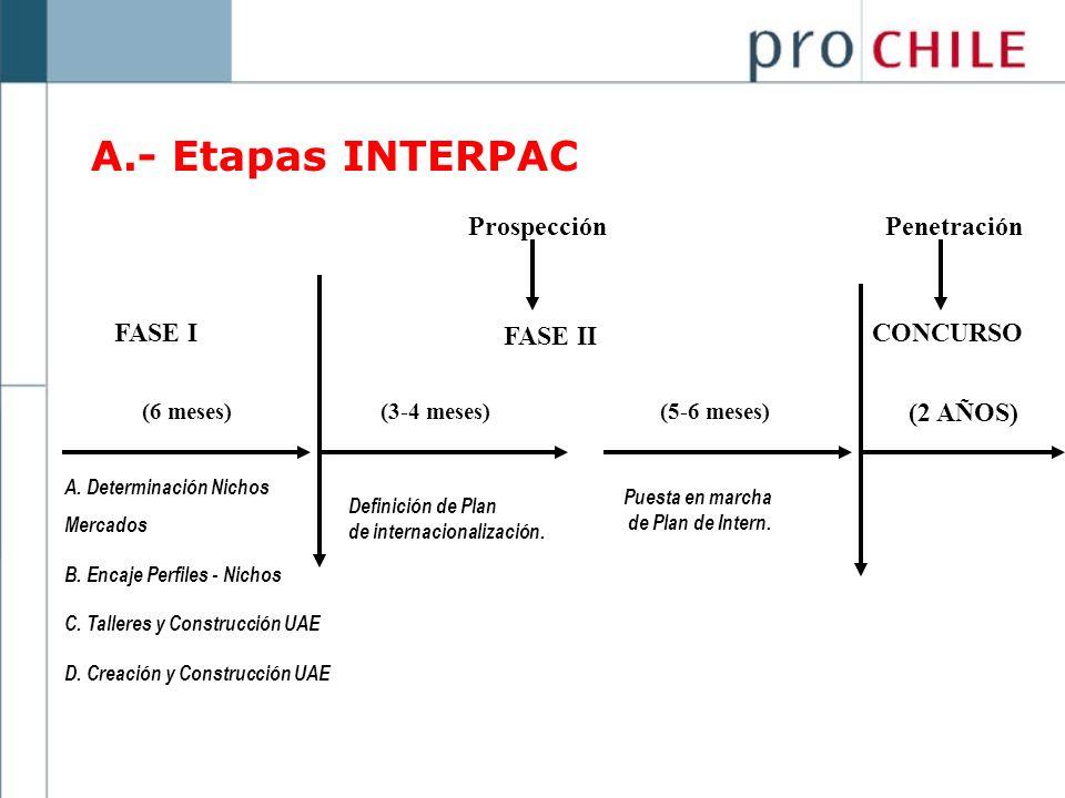 A.- Etapas INTERPAC Prospección Penetración FASE I FASE II CONCURSO