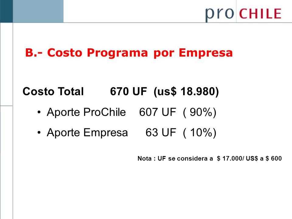 B.- Costo Programa por Empresa
