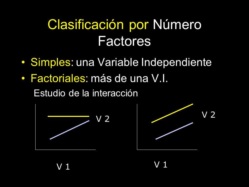 Clasificación por Número Factores