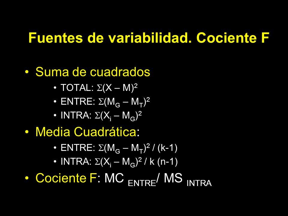 Fuentes de variabilidad. Cociente F