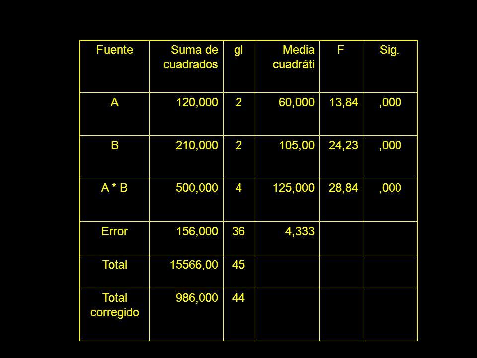 Fuente Suma de cuadrados gl Media cuadráti F Sig. A 120,000 2 60,000