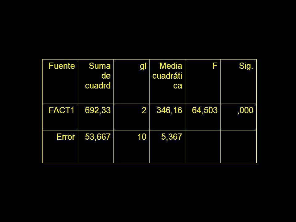 Fuente Suma de cuadrd. gl. Media cuadrática. F. Sig. FACT1. 692,33. 2. 346,16. 64,503. ,000.