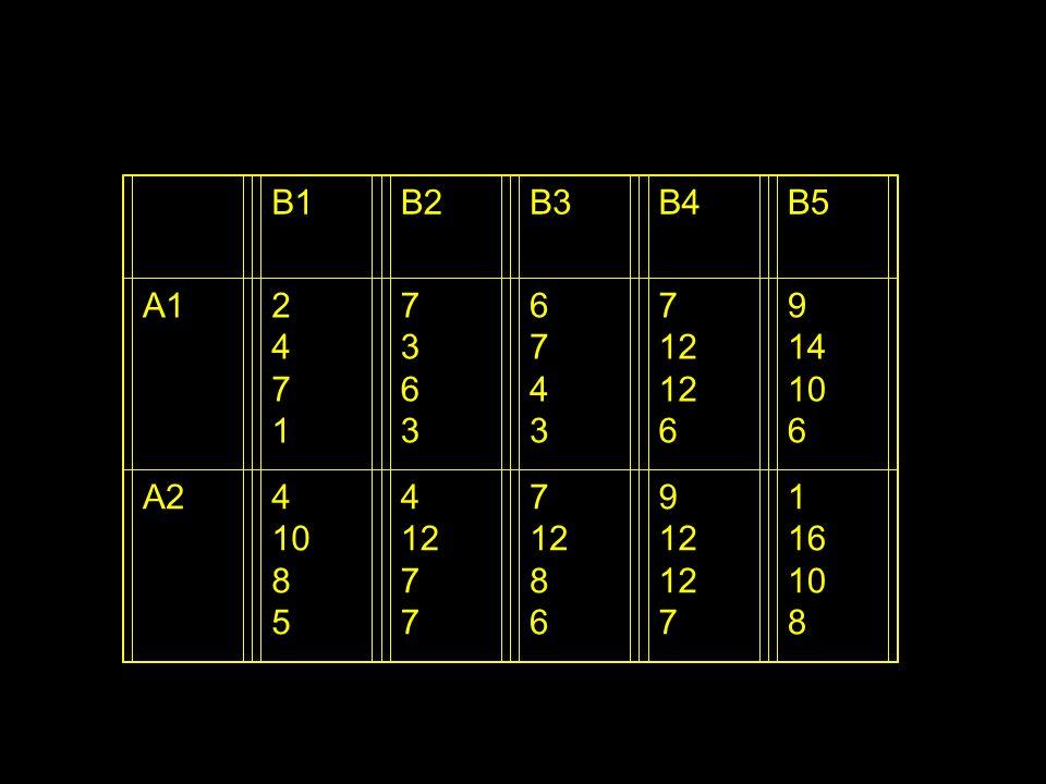 B1 B2 B3 B4 B5 A1 2 4 7 1 3 6 12 9 14 10 A2 8 5 16