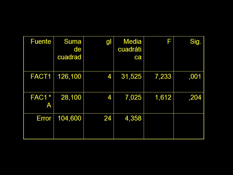Fuente Suma de cuadrad. gl. Media cuadrática. F. Sig. FACT1. 126,100. 4. 31,525. 7,233. ,001.