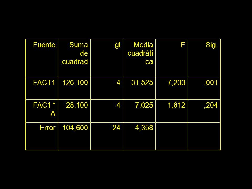 FuenteSuma de cuadrad. gl. Media cuadrática. F. Sig. FACT1. 126,100. 4. 31,525. 7,233. ,001. FAC1 * A.
