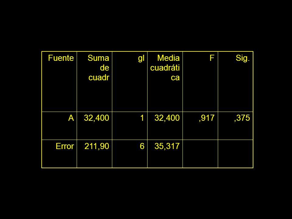 Fuente Suma de cuadr gl Media cuadrática F Sig. A 32,400 1 ,917 ,375 Error 211,90 6 35,317