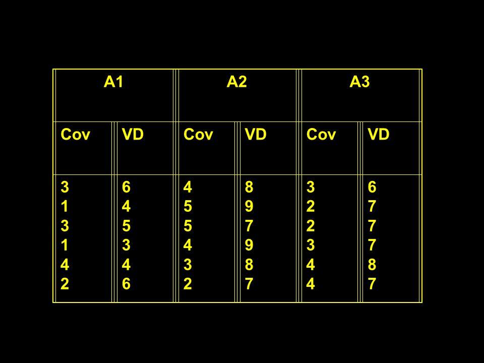 A1 A2 A3 Cov VD 3 1 4 2 6 5 8 9 7