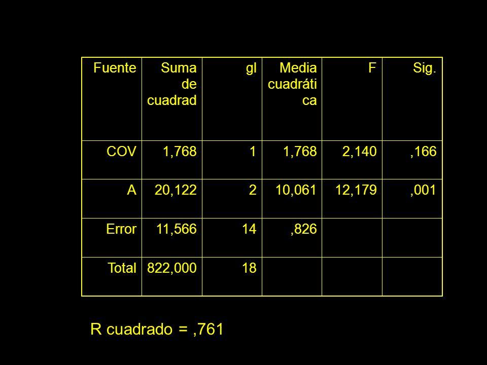 R cuadrado = ,761 Fuente Suma de cuadrad gl Media cuadrática F Sig.