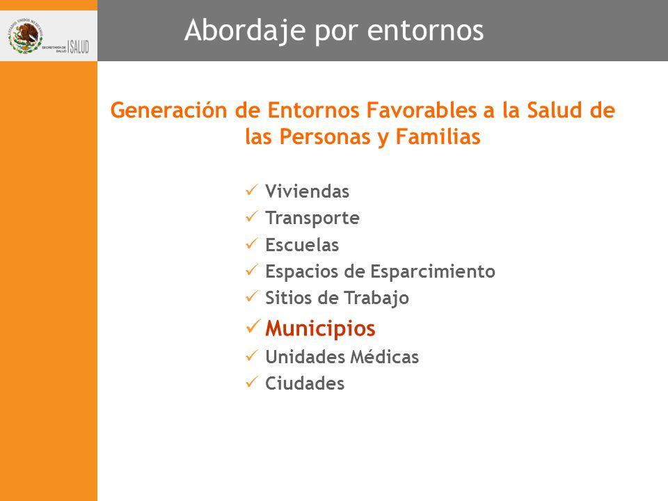 Abordaje por entornos Generación de Entornos Favorables a la Salud de las Personas y Familias. Viviendas.