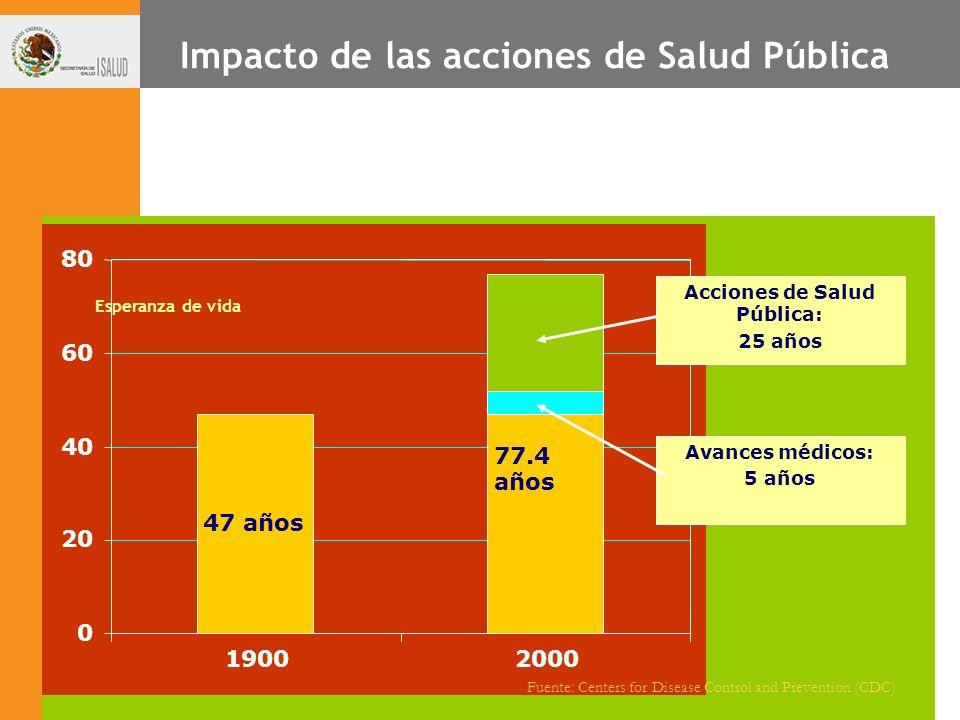 Impacto de las acciones de Salud Pública