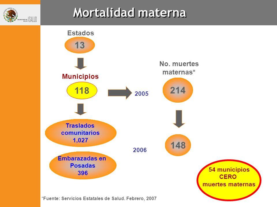 Mortalidad materna 13 214 118 148 Estados No. muertes maternas*