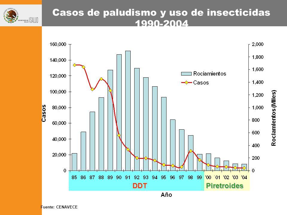 Casos de paludismo y uso de insecticidas 1990-2004