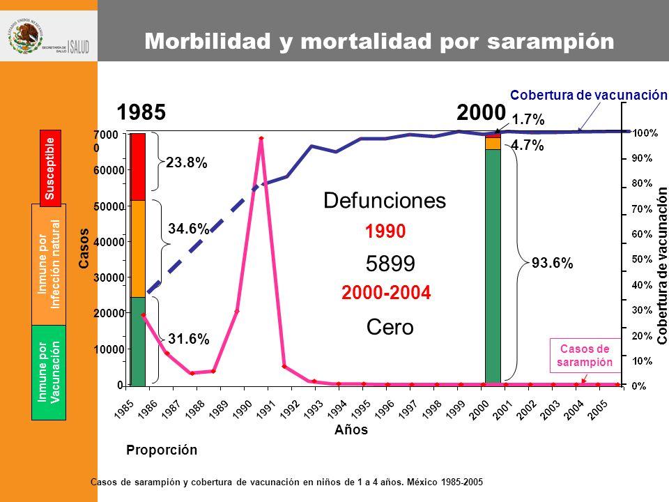 Cobertura de vacunación Inmune por Infección natural