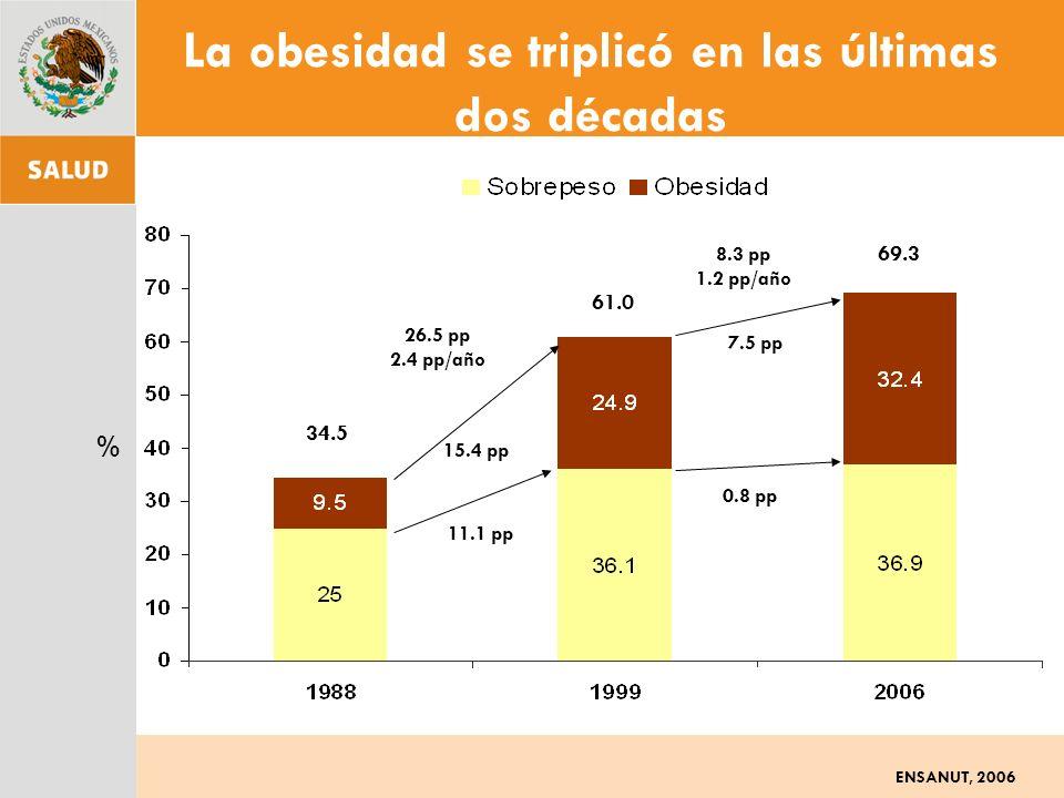 La obesidad se triplicó en las últimas dos décadas