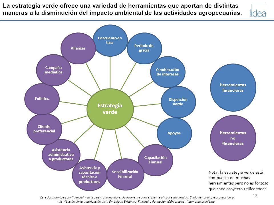 La estrategia verde ofrece una variedad de herramientas que aportan de distintas maneras a la disminución del impacto ambiental de las actividades agropecuarias.