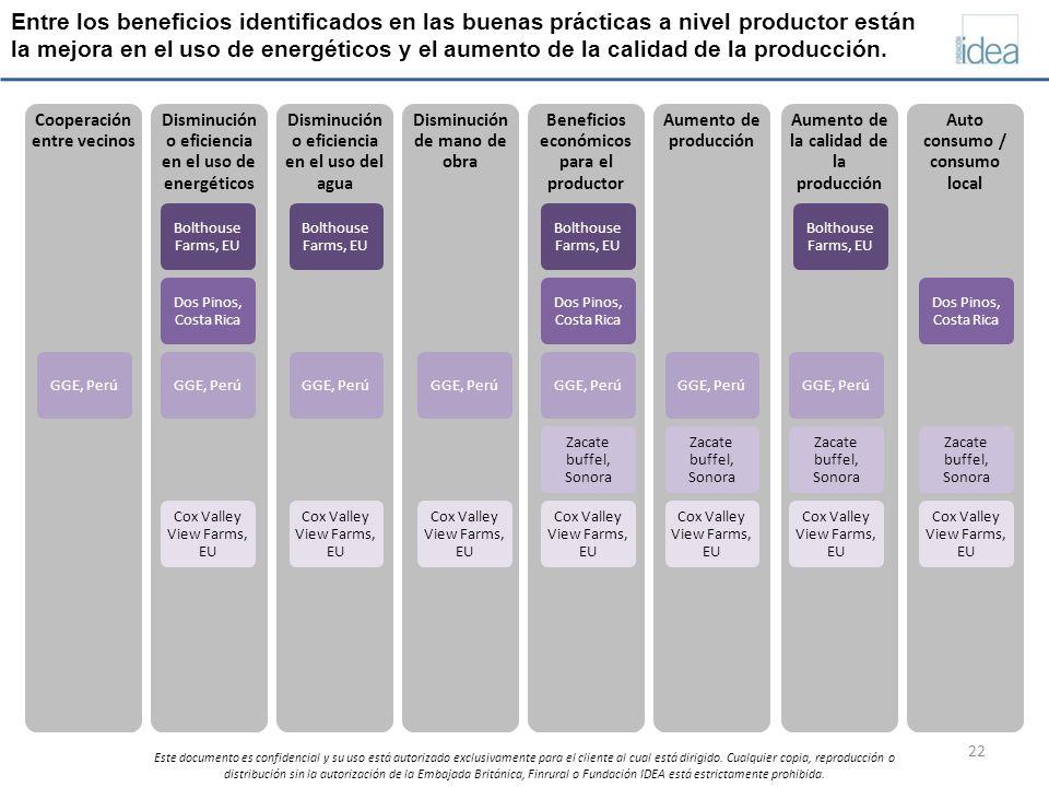 Entre los beneficios identificados en las buenas prácticas a nivel productor están la mejora en el uso de energéticos y el aumento de la calidad de la producción.