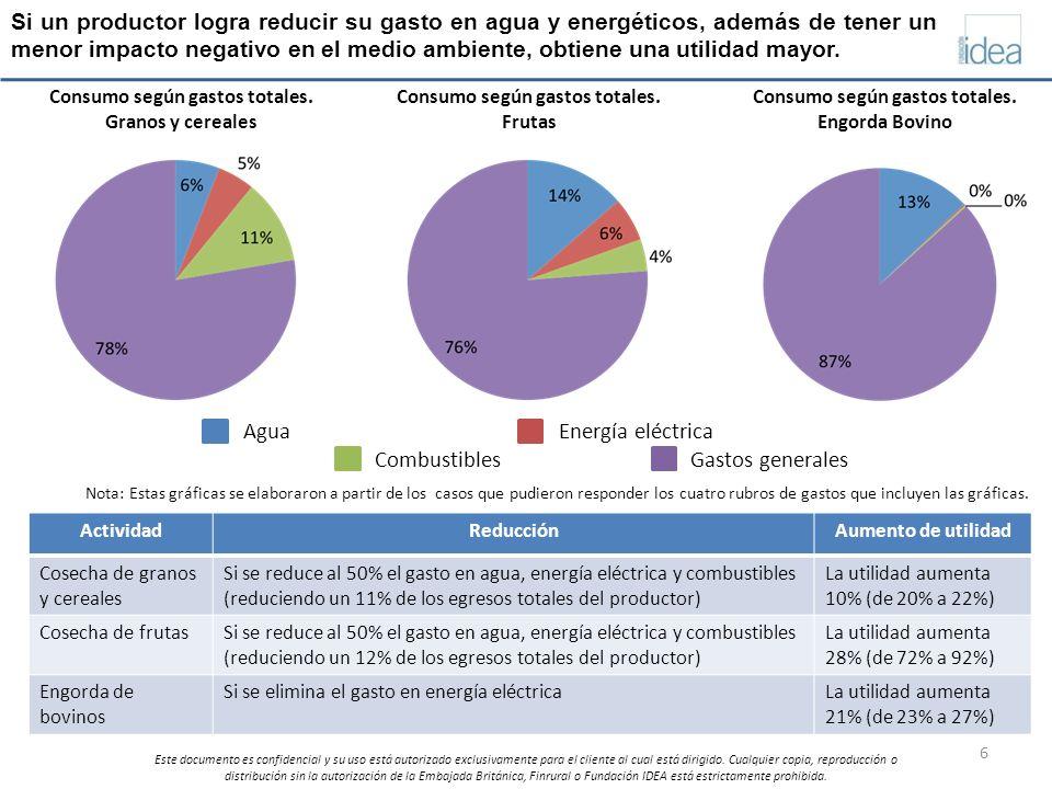 Agua Energía eléctrica Combustibles Gastos generales