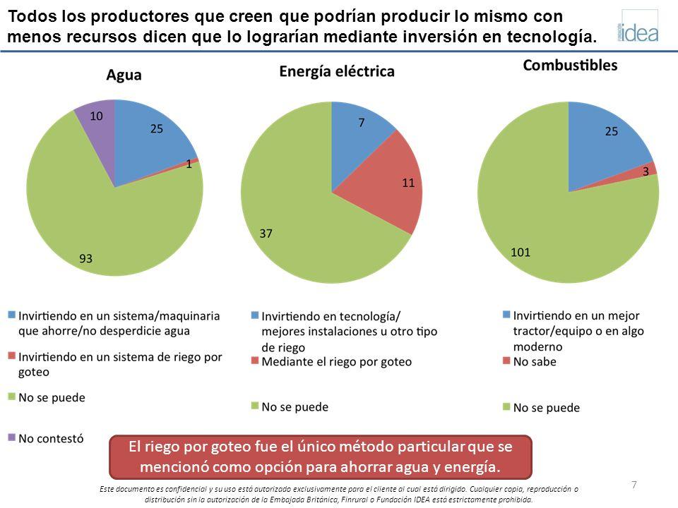 Todos los productores que creen que podrían producir lo mismo con menos recursos dicen que lo lograrían mediante inversión en tecnología.