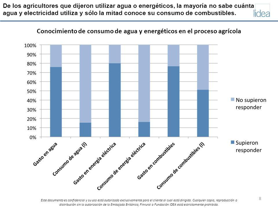 Conocimiento de consumo de agua y energéticos en el proceso agrícola