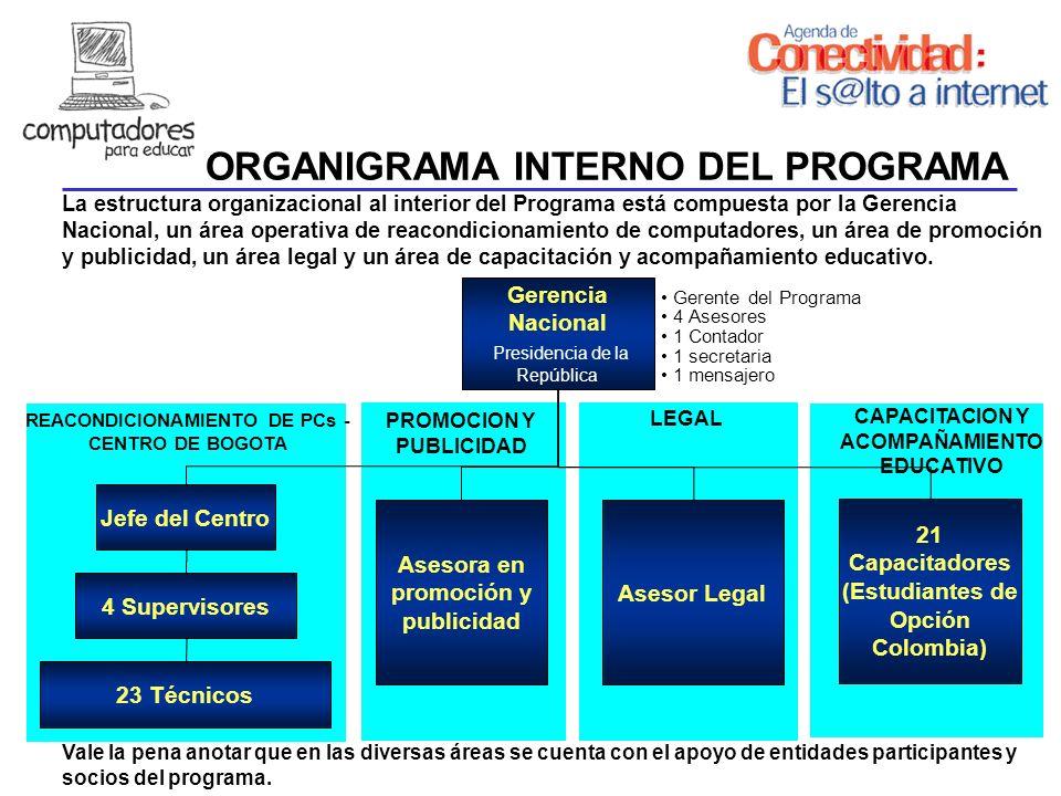 ORGANIGRAMA INTERNO DEL PROGRAMA