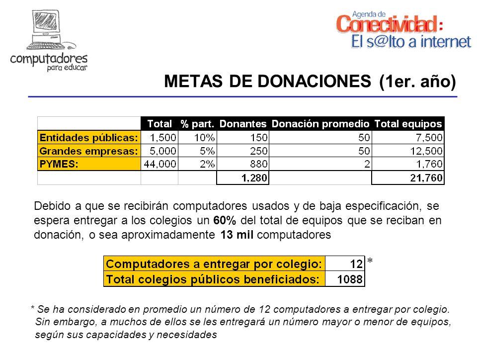METAS DE DONACIONES (1er. año)