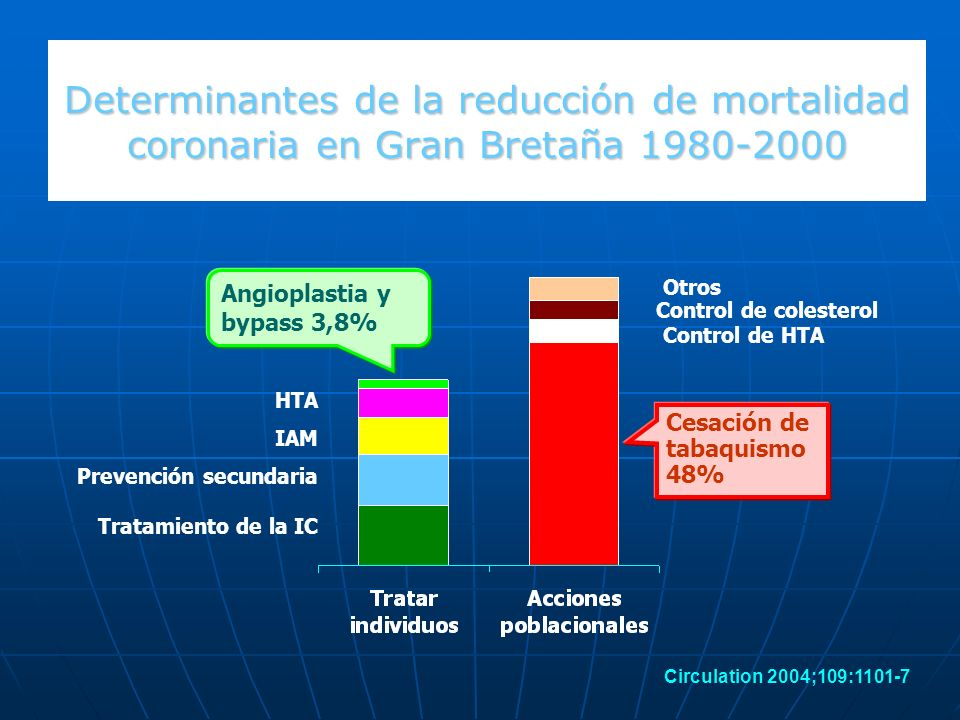 Determinantes de la reducción de mortalidad coronaria en Gran Bretaña 1980-2000
