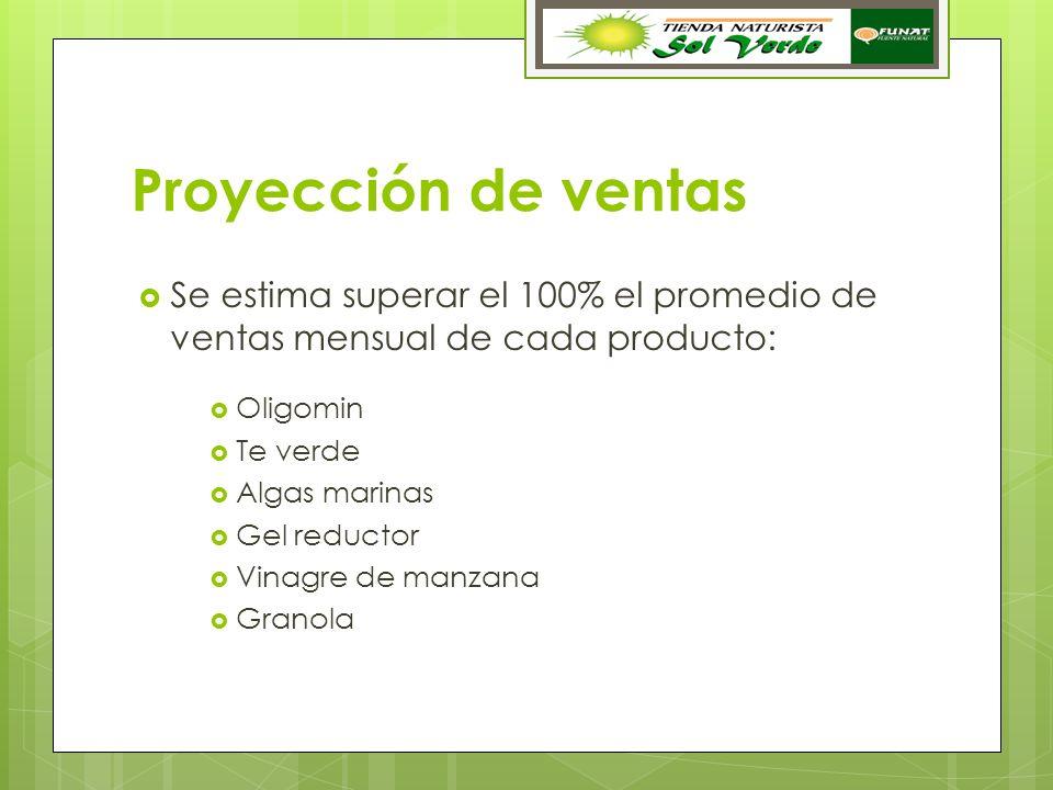 Proyección de ventas Se estima superar el 100% el promedio de ventas mensual de cada producto: Oligomin.
