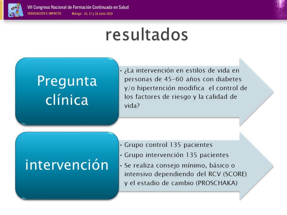 resultadosPregunta clínica.