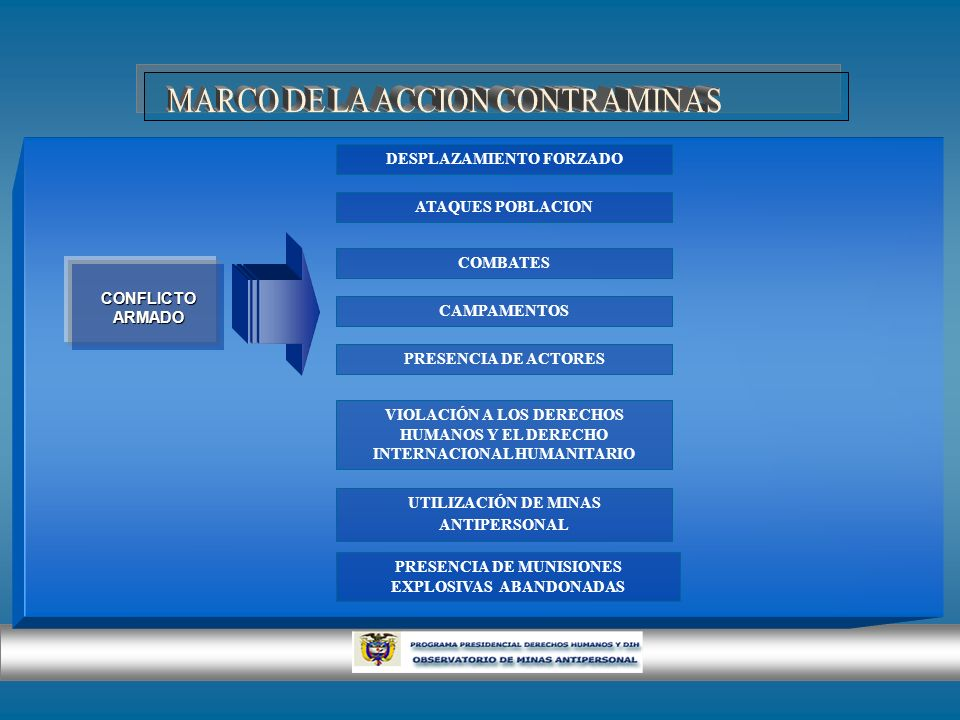 MARCO DE LA ACCION CONTRA MINAS