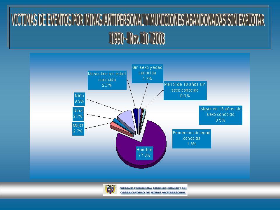 VICTIMAS DE EVENTOS POR MINAS ANTIPERSONAL Y MUNICIONES ABANDONADAS SIN EXPLOTAR