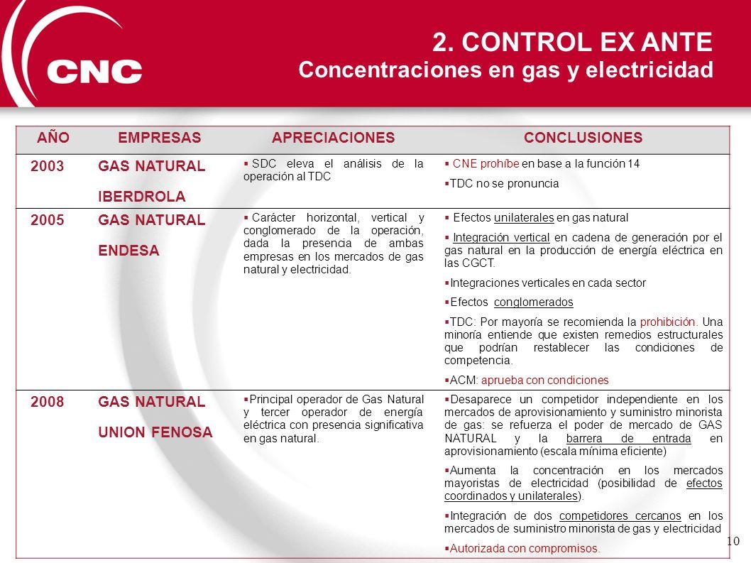 2. CONTROL EX ANTE Concentraciones en gas y electricidad