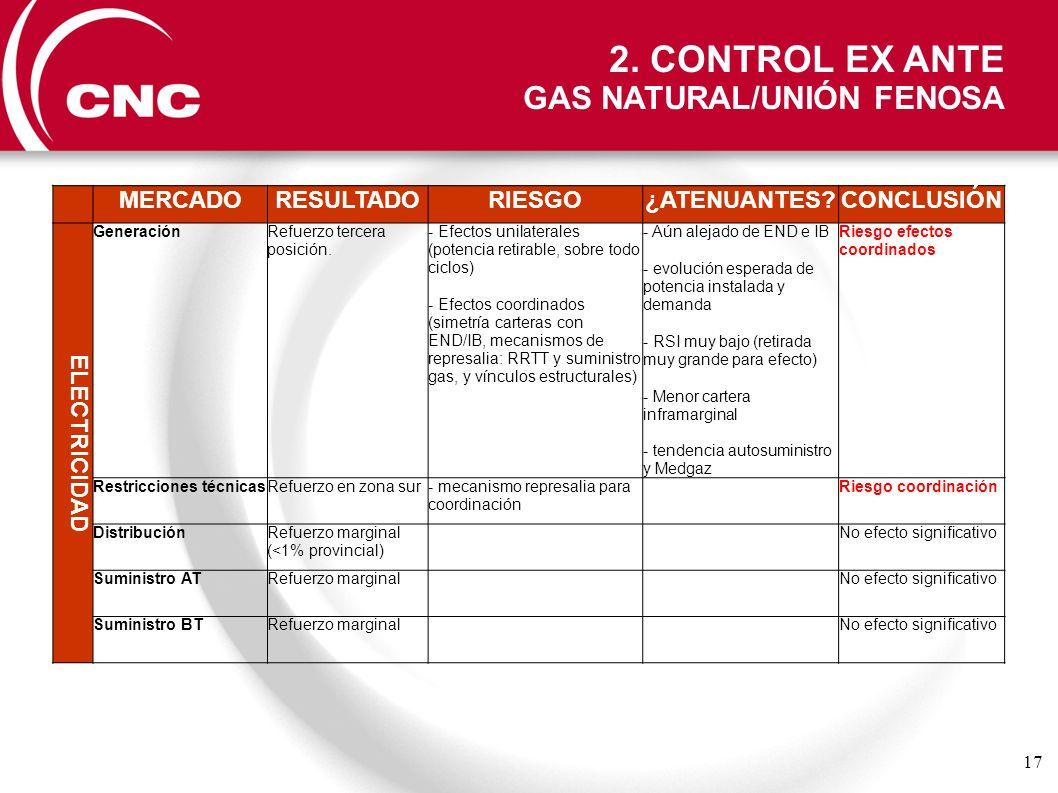 2. CONTROL EX ANTE GAS NATURAL/UNIÓN FENOSA