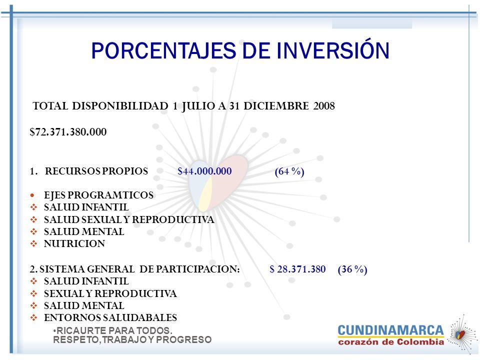 PORCENTAJES DE INVERSIÓN