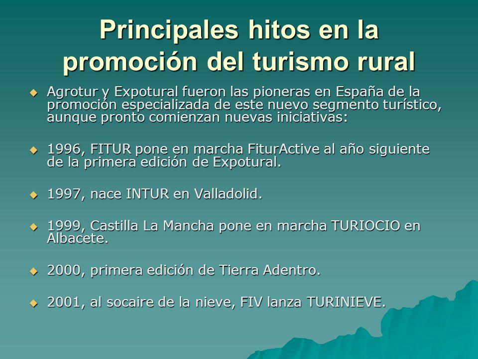 Principales hitos en la promoción del turismo rural