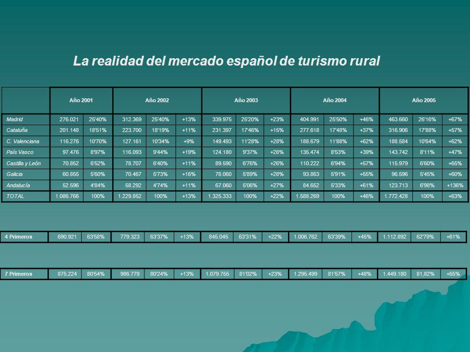 La realidad del mercado español de turismo rural