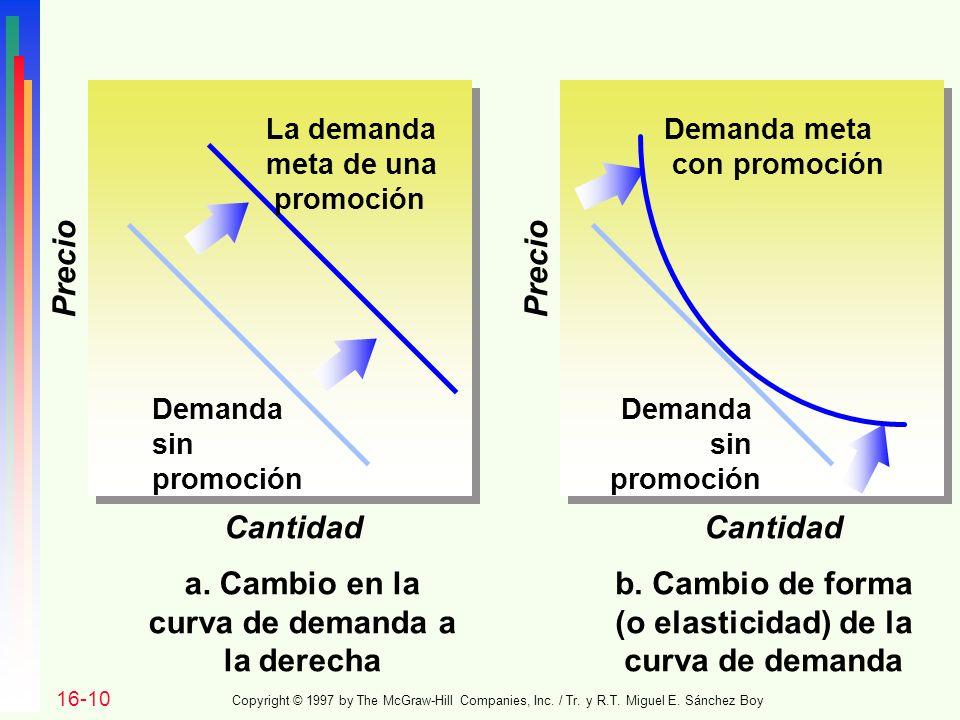 curva de demanda a la derecha