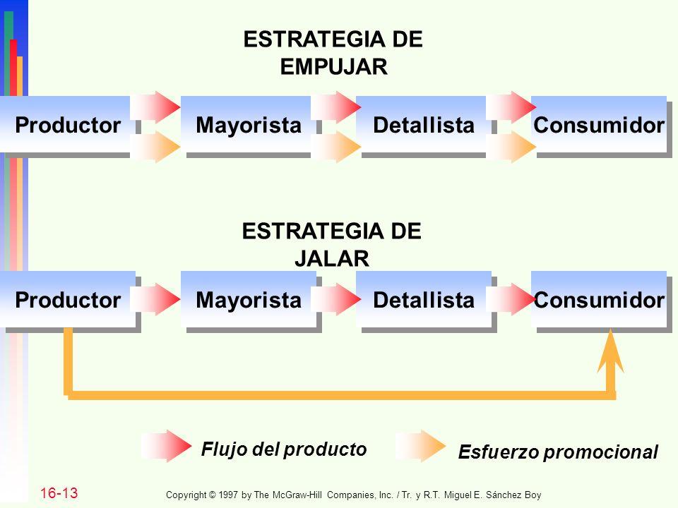 ESTRATEGIA DE EMPUJAR Productor Mayorista Detallista Consumidor