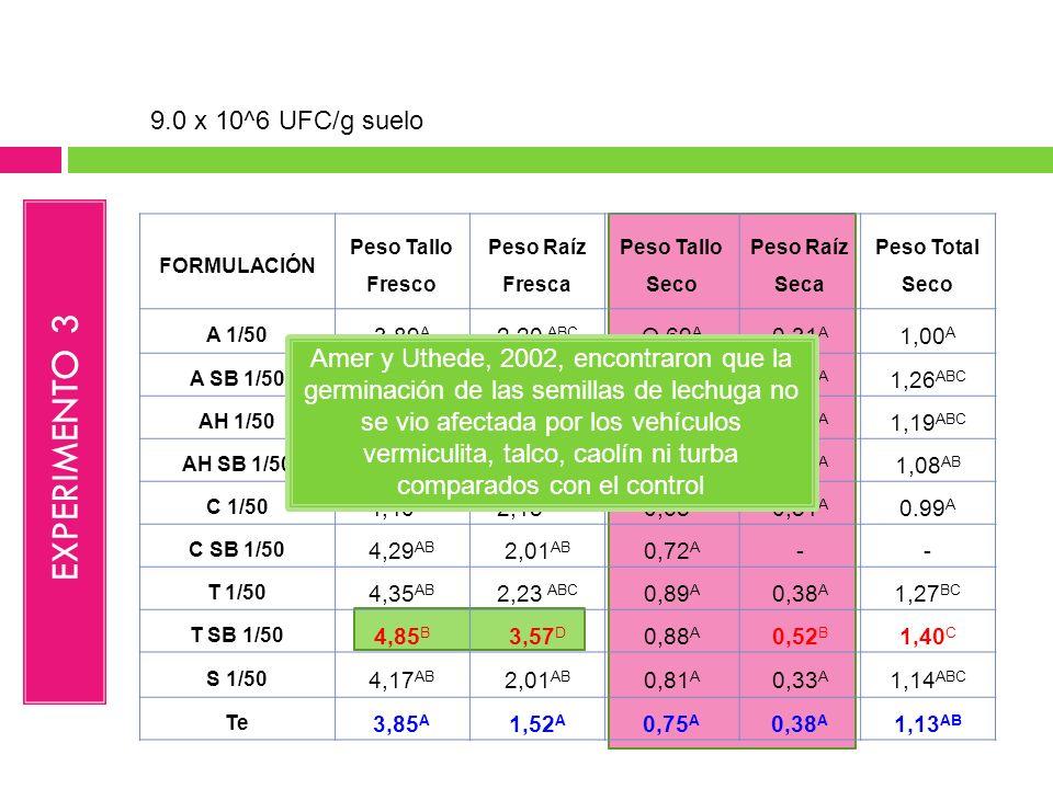 EXPERIMENTO 3 9.0 x 10^6 UFC/g suelo
