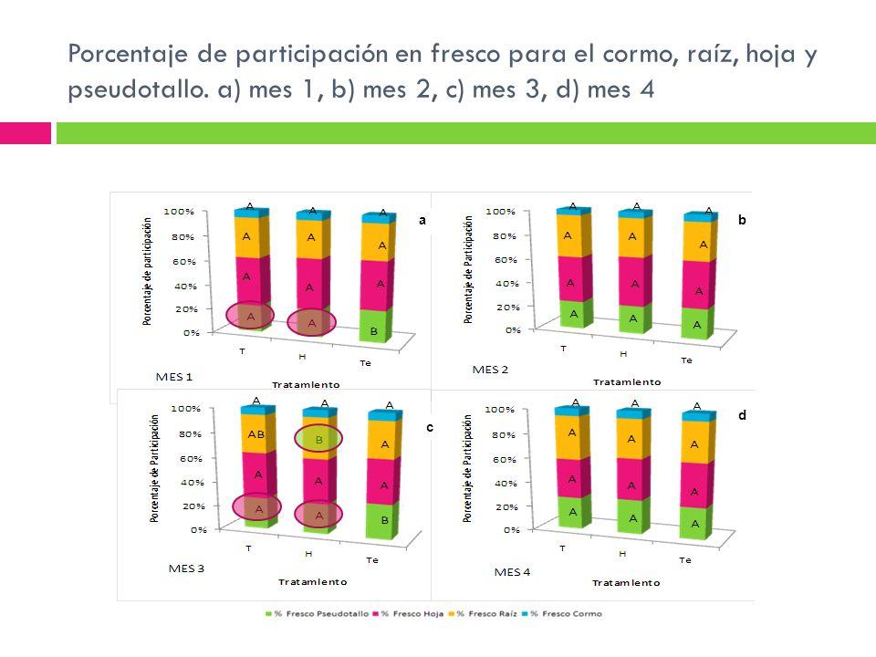 Porcentaje de participación en fresco para el cormo, raíz, hoja y pseudotallo. a) mes 1, b) mes 2, c) mes 3, d) mes 4