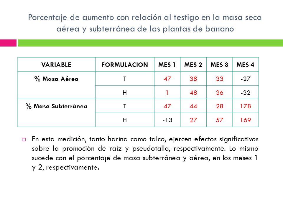 Porcentaje de aumento con relación al testigo en la masa seca aérea y subterránea de las plantas de banano