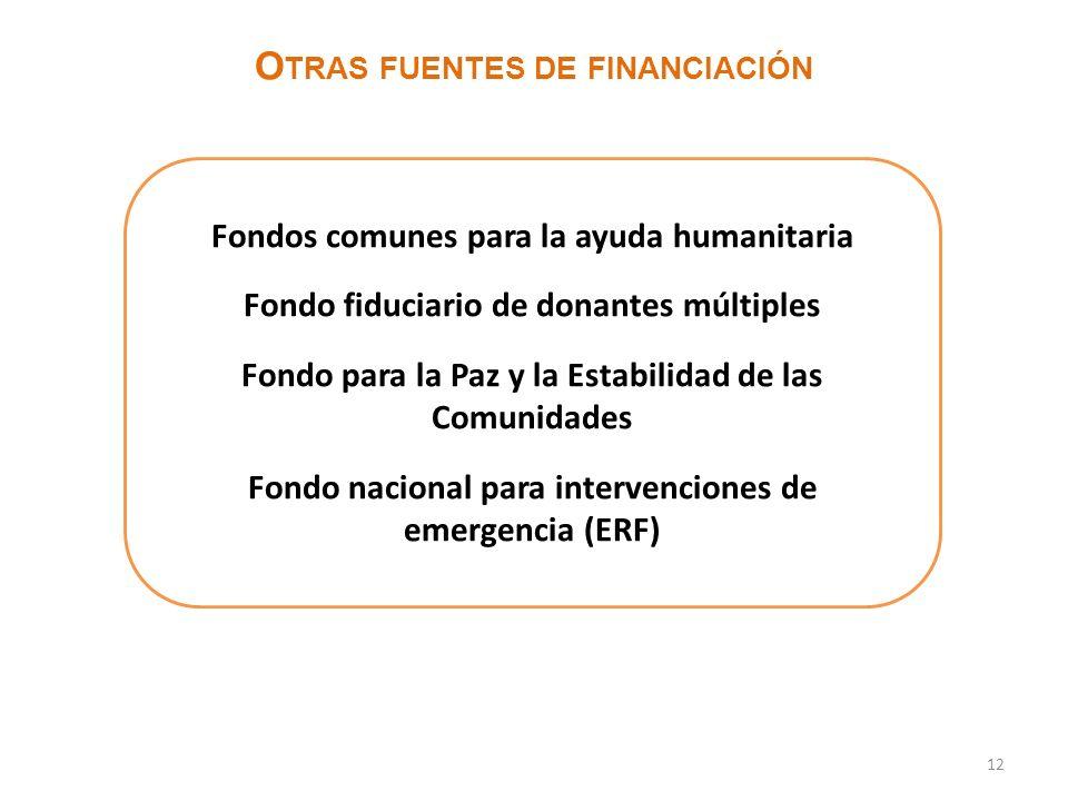 Otras fuentes de financiación