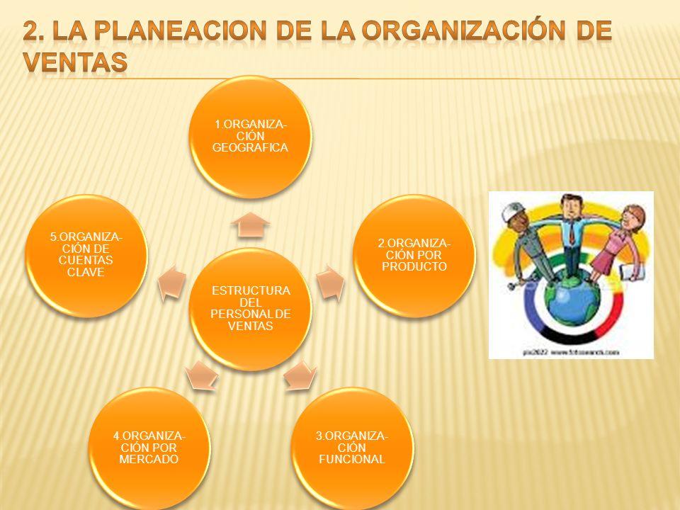 2. LA PLANEACION DE LA ORGANIZACIÓN DE VENTAS