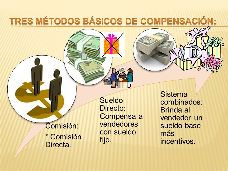 TRES MÉTODOS BÁSICOS DE COMPENSACIÓN: