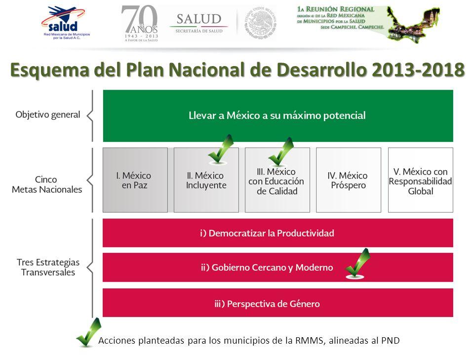 Esquema del Plan Nacional de Desarrollo 2013-2018